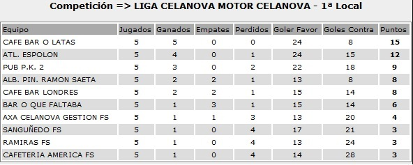 clasificacion liga local